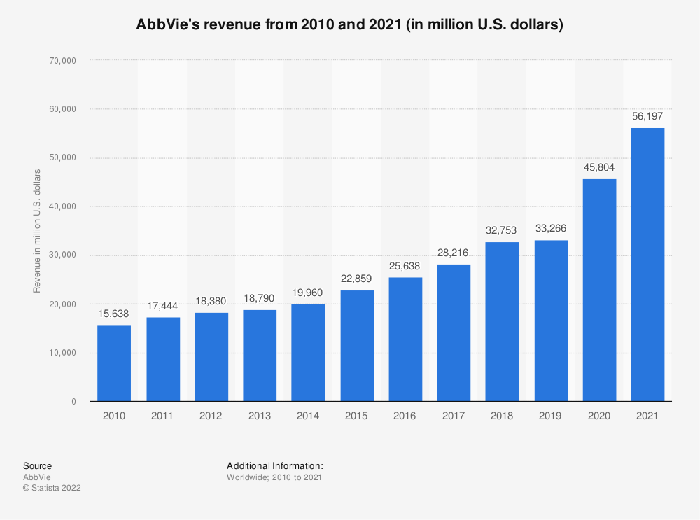 Statistic: AbbVie's revenue from 2010 and 2019 (in million U.S. dollars) | Statista
