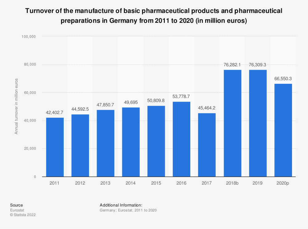 Statistic: Turnover of the manufacture of basic pharmaceutical products and pharmaceutical preparations in Germany from 2008 to 2017 (in million euros) | Statista