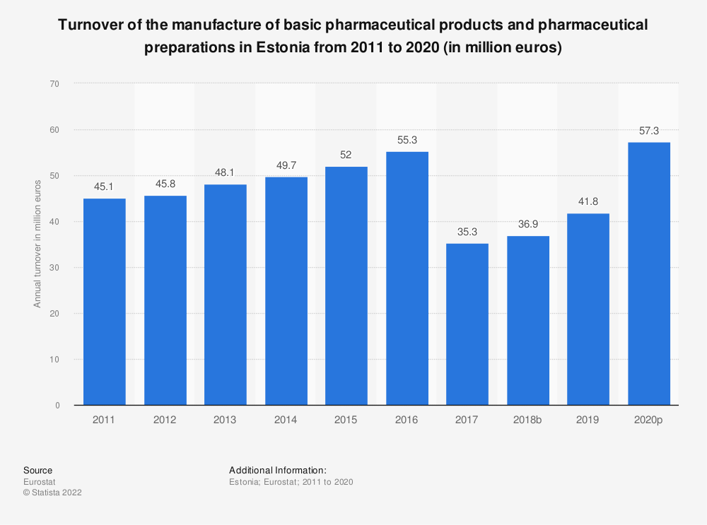 Statistic: Turnover of the manufacture of basic pharmaceutical products and pharmaceutical preparations in Estonia from 2008 to 2017 (in million euros) | Statista
