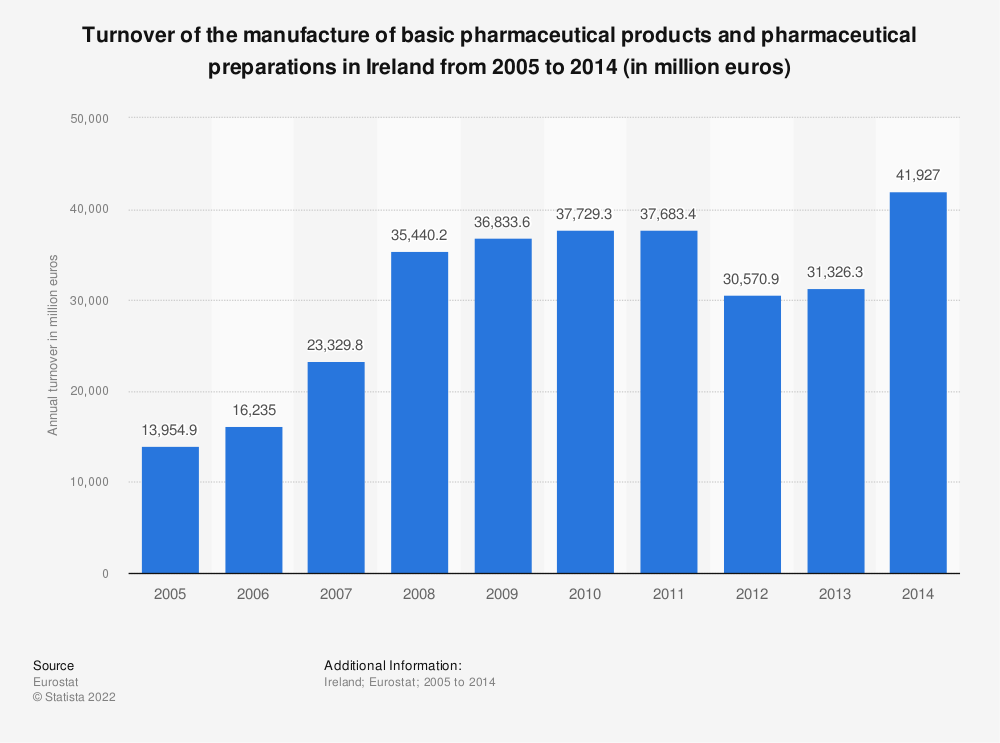 Statistic: Turnover of the manufacture of basic pharmaceutical products and pharmaceutical preparations in Ireland from 2008 to 2014 (in million euros) | Statista