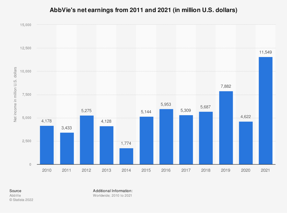 Statistic: AbbVie's net income from 2010 and 2016 (in million U.S. dollars)* | Statista