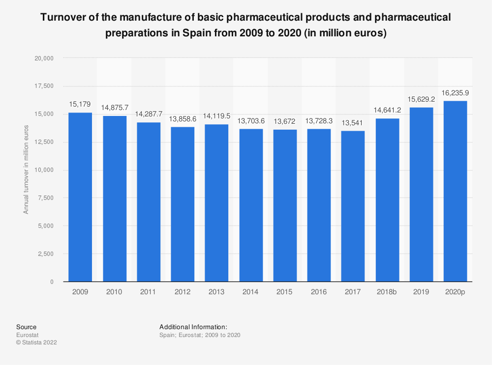 Statistic: Turnover of the manufacture of basic pharmaceutical products and pharmaceutical preparations in Spain from 2008 to 2017 (in million euros) | Statista