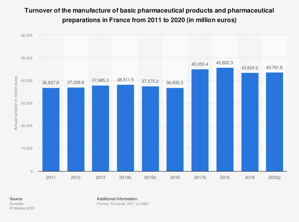 Statistic: Turnover of the manufacture of basic pharmaceutical products and pharmaceutical preparations in France from 2008 to 2017 (in million euros) | Statista