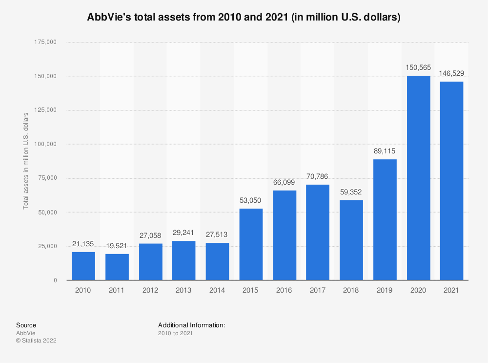 Statistic: AbbVie's total assets from 2010 and 2018 (in million U.S. dollars) | Statista