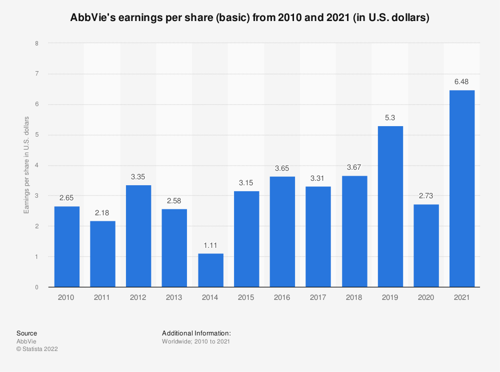 Statistic: AbbVie's earnings per share (basic) from 2010 and 2020 (in U.S. dollars) | Statista