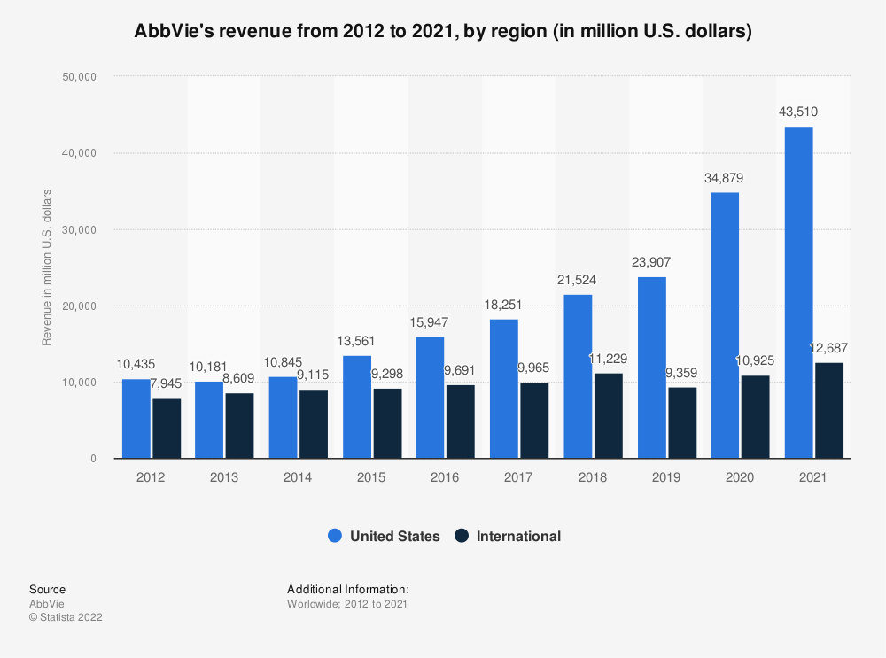 Statistic: AbbVie's revenue from 2012 to 2018, by region (in million U.S. dollars) | Statista