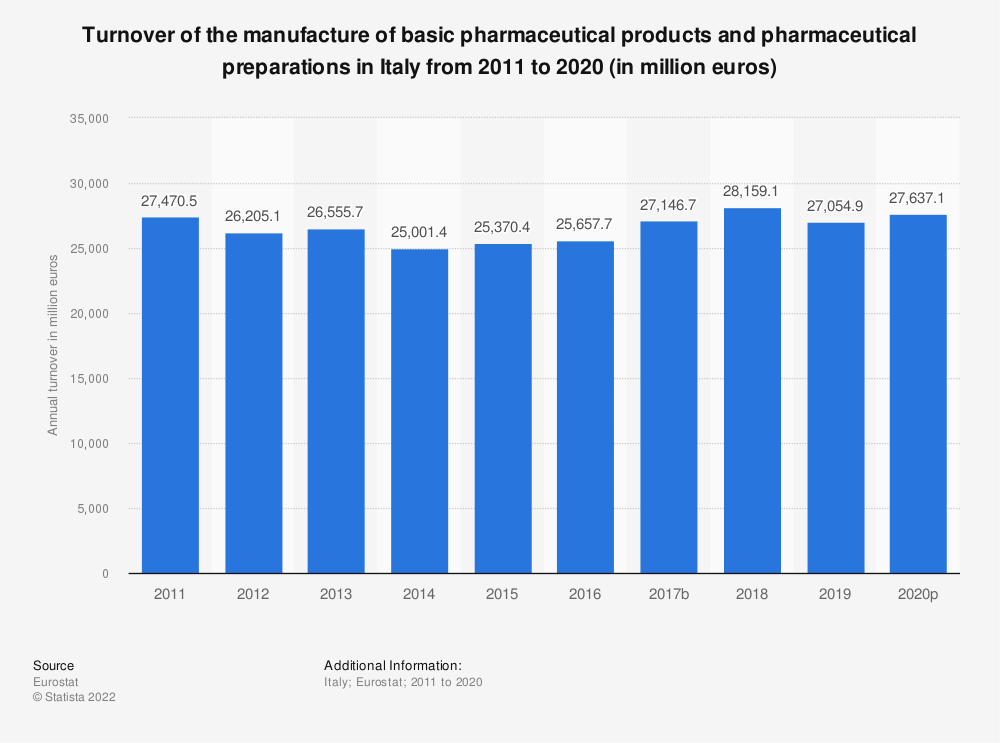 Statistic: Turnover of the manufacture of basic pharmaceutical products and pharmaceutical preparations in Italy from 2008 to 2017 (in million euros) | Statista