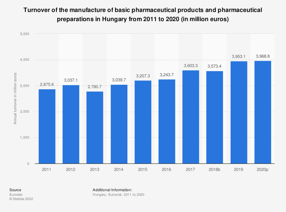 Statistic: Turnover of the manufacture of basic pharmaceutical products and pharmaceutical preparations in Hungary from 2008 to 2017 (in million euros) | Statista