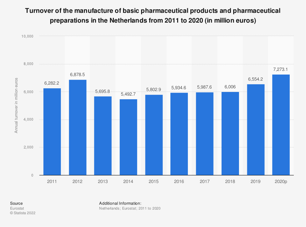 Statistic: Turnover of the manufacture of basic pharmaceutical products and pharmaceutical preparations in the Netherlands from 2009 to 2017 (in million euros) | Statista