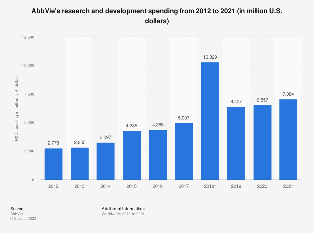 Statistic: AbbVie's research and development spending from 2012 to 2018 (in million U.S. dollars) | Statista