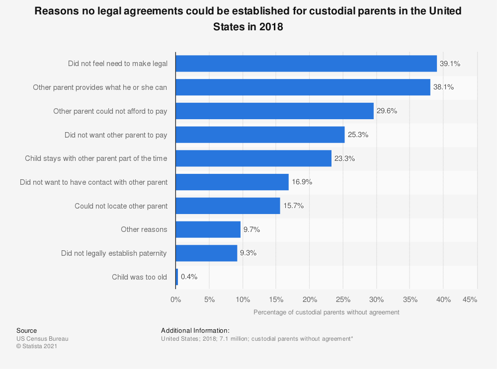 Statistic: Reasons no legal agreements could be established for custodial parents in the United States in 2016 | Statista