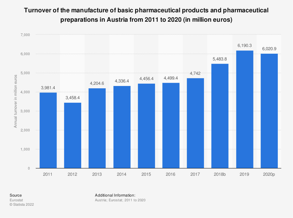 Statistic: Turnover of the manufacture of basic pharmaceutical products and pharmaceutical preparations in Austria from 2008 to 2017 (in million euros) | Statista