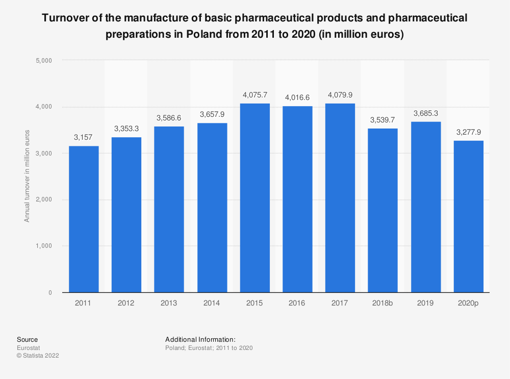 Statistic: Turnover of the manufacture of basic pharmaceutical products and pharmaceutical preparations in Poland from 2008 to 2017 (in million euros) | Statista