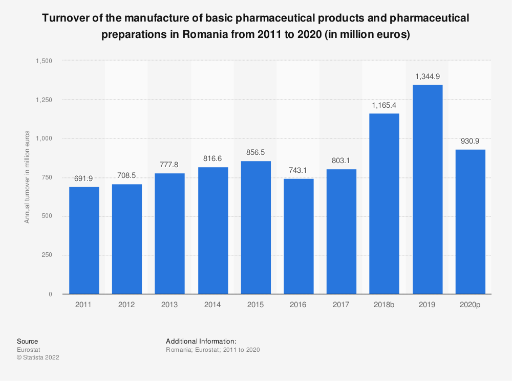 Statistic: Turnover of the manufacture of basic pharmaceutical products and pharmaceutical preparations in Romania from 2008 to 2017 (in million euros) | Statista