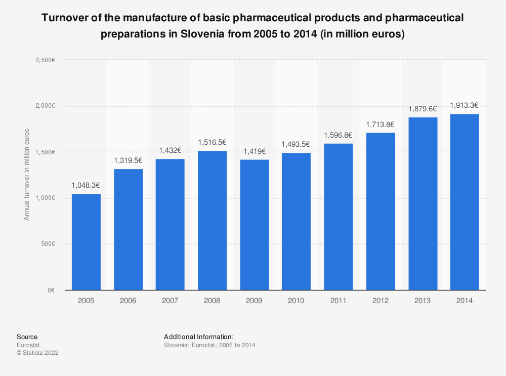 Statistic: Turnover of the manufacture of basic pharmaceutical products and pharmaceutical preparations in Slovenia from 2008 to 2014 (in million euros) | Statista