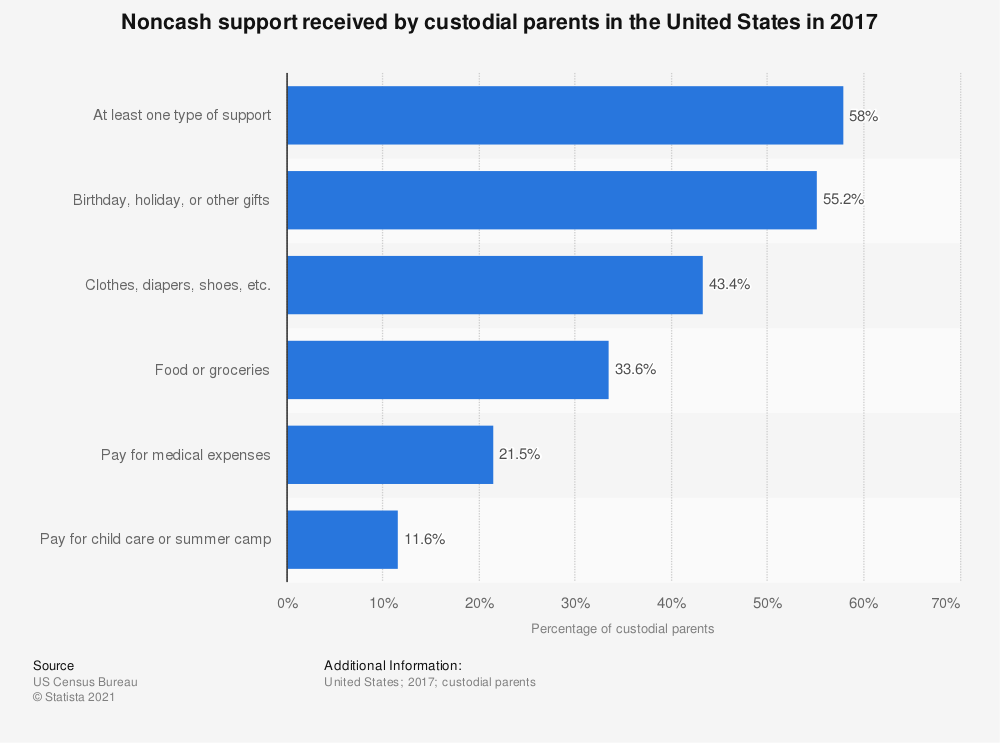 Statistic: Noncash support received by custodial parents in the United States in 2016 | Statista