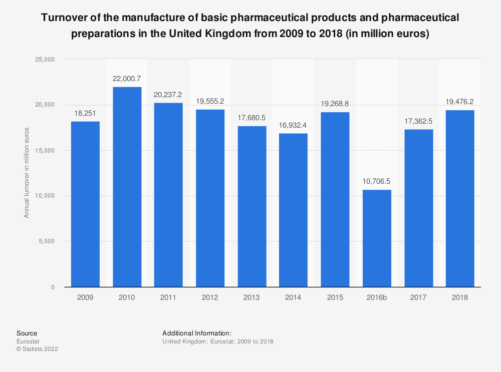 Statistic: Turnover of the manufacture of basic pharmaceutical products and pharmaceutical preparations in the United Kingdom from 2008 to 2017 (in million euros) | Statista