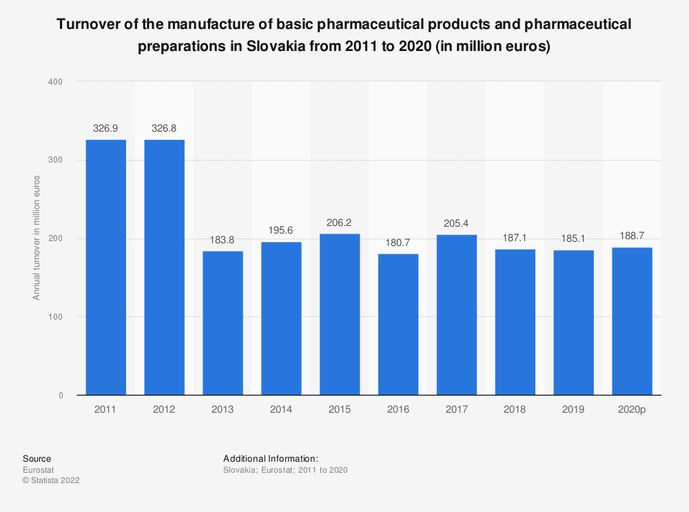 Statistic: Turnover of the manufacture of basic pharmaceutical products and pharmaceutical preparations in Slovakia from 2008 to 2017 (in million euros) | Statista