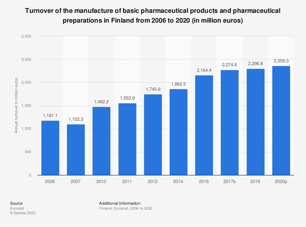 Statistic: Turnover of the manufacture of basic pharmaceutical products and pharmaceutical preparations in Finland from 2010 to 2017 (in million euros) | Statista