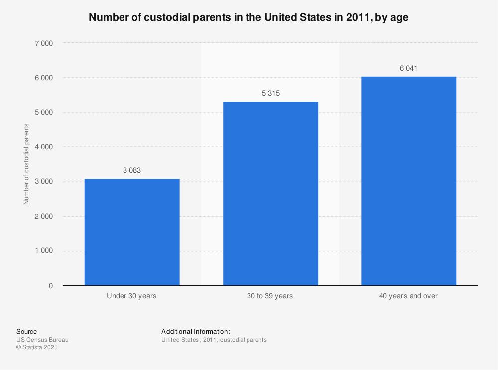 Statistic: Number of custodial parents in the United States in 2011, by age | Statista
