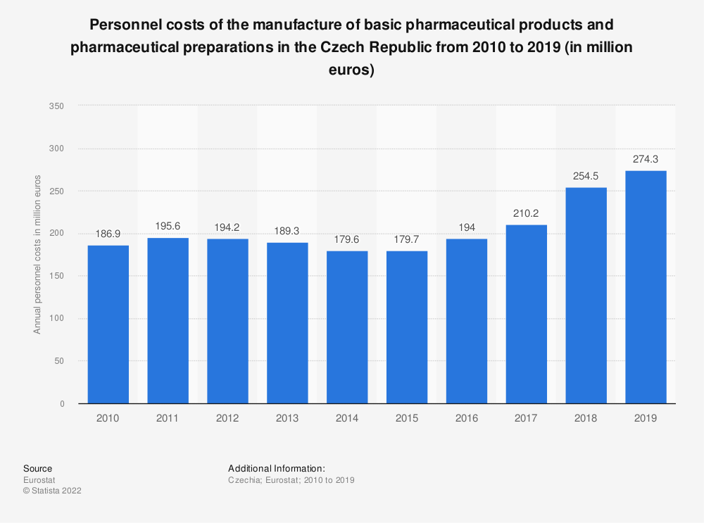 Statistic: Personnel costs of the manufacture of basic pharmaceutical products and pharmaceutical preparations in the Czech Republic from 2008 to 2016 (in million euros) | Statista