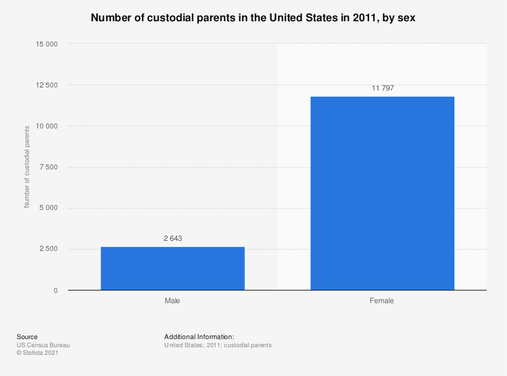 Statistic: Number of custodial parents in the United States in 2011, by sex | Statista