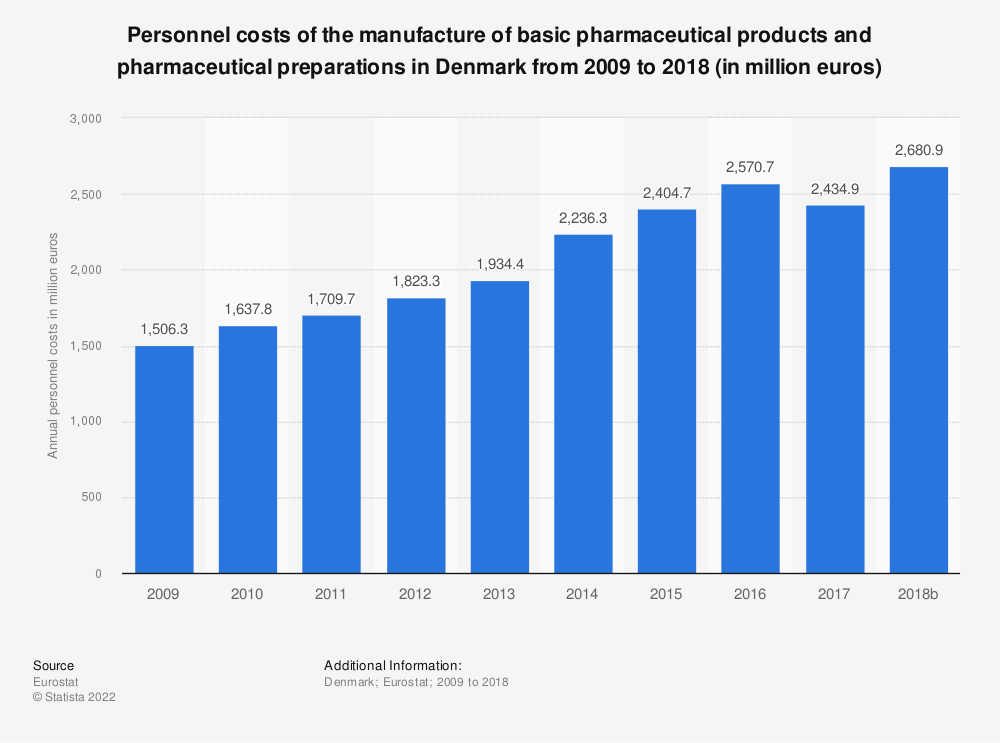 Statistic: Personnel costs of the manufacture of basic pharmaceutical products and pharmaceutical preparations in Denmark from 2008 to 2016 (in million euros) | Statista
