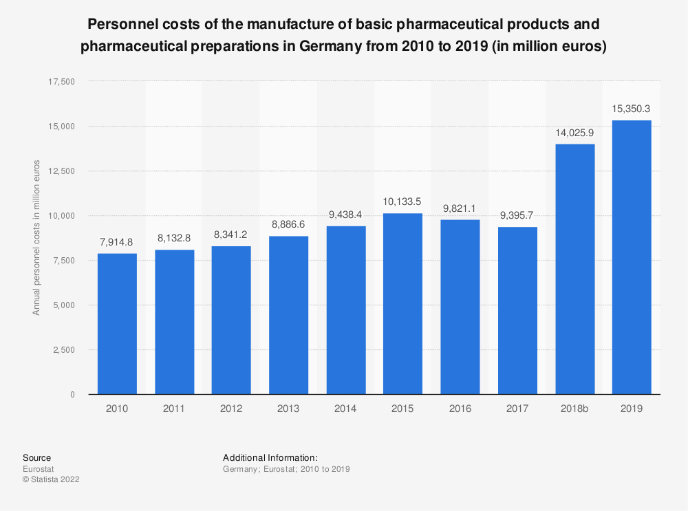 Statistic: Personnel costs of the manufacture of basic pharmaceutical products and pharmaceutical preparations in Germany from 2008 to 2016 (in million euros) | Statista