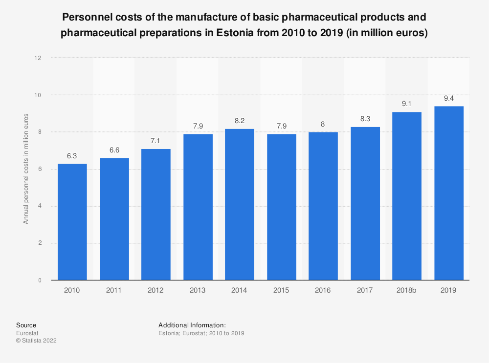 Statistic: Personnel costs of the manufacture of basic pharmaceutical products and pharmaceutical preparations in Estonia from 2008 to 2015 (in million euros) | Statista