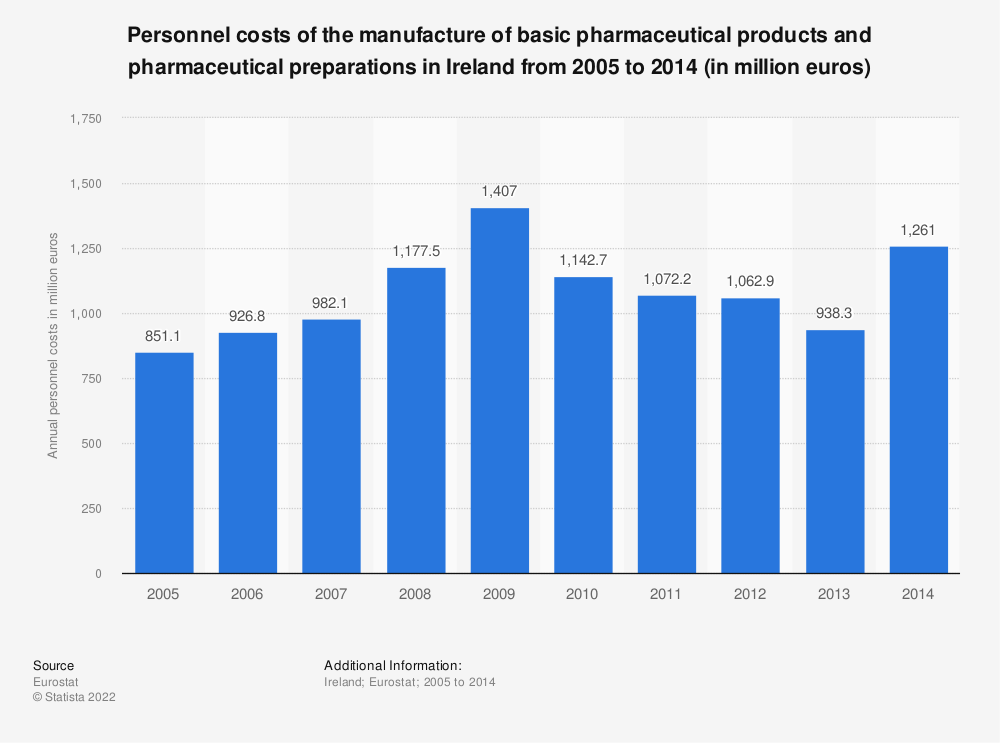 Statistic: Personnel costs of the manufacture of basic pharmaceutical products and pharmaceutical preparations in Ireland from 2008 to 2014 (in million euros) | Statista