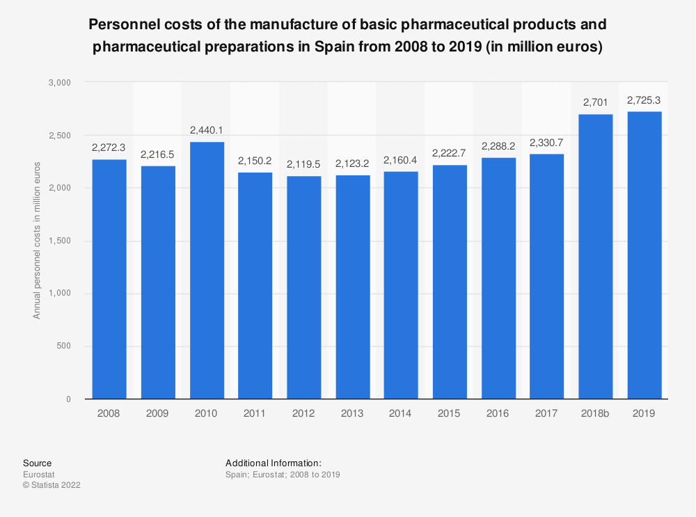 Statistic: Personnel costs of the manufacture of basic pharmaceutical products and pharmaceutical preparations in Spain from 2008 to 2016 (in million euros) | Statista