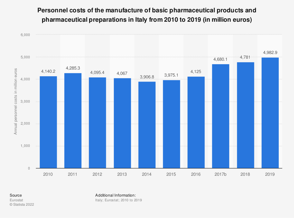 Statistic: Personnel costs of the manufacture of basic pharmaceutical products and pharmaceutical preparations in Italy from 2008 to 2016 (in million euros) | Statista