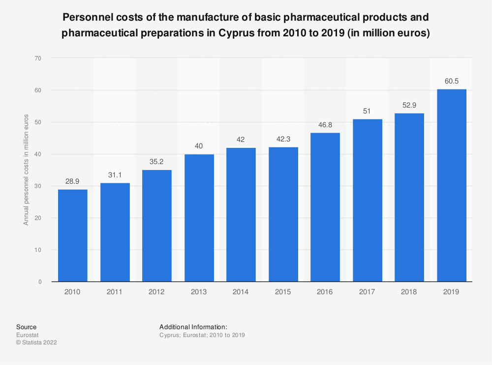 Statistic: Personnel costs of the manufacture of basic pharmaceutical products and pharmaceutical preparations in Cyprus from 2008 to 2016 (in million euros) | Statista