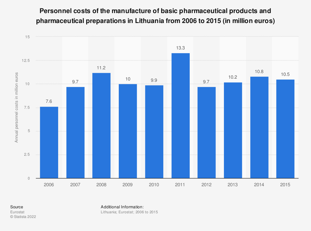 Statistic: Personnel costs of the manufacture of basic pharmaceutical products and pharmaceutical preparations in Lithuania from 2008 to 2015 (in million euros)   Statista