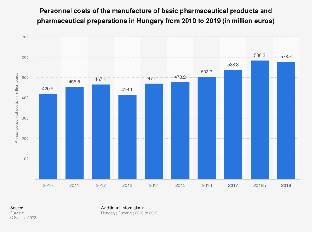 Statistic: Personnel costs of the manufacture of basic pharmaceutical products and pharmaceutical preparations in Hungary from 2008 to 2016 (in million euros) | Statista