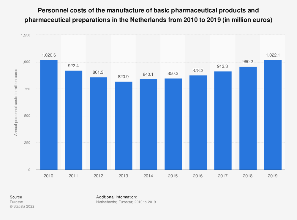 Statistic: Personnel costs of the manufacture of basic pharmaceutical products and pharmaceutical preparations in the Netherlands from 2009 to 2016 (in million euros) | Statista