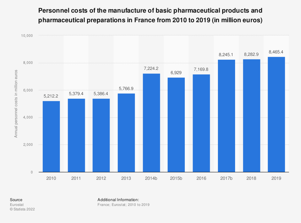 Statistic: Personnel costs of the manufacture of basic pharmaceutical products and pharmaceutical preparations in France from 2009 to 2016 (in million euros) | Statista