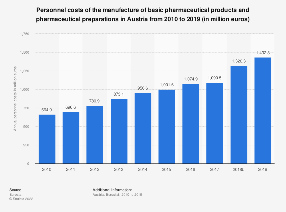 Statistic: Personnel costs of the manufacture of basic pharmaceutical products and pharmaceutical preparations in Austria from 2008 to 2016 (in million euros) | Statista