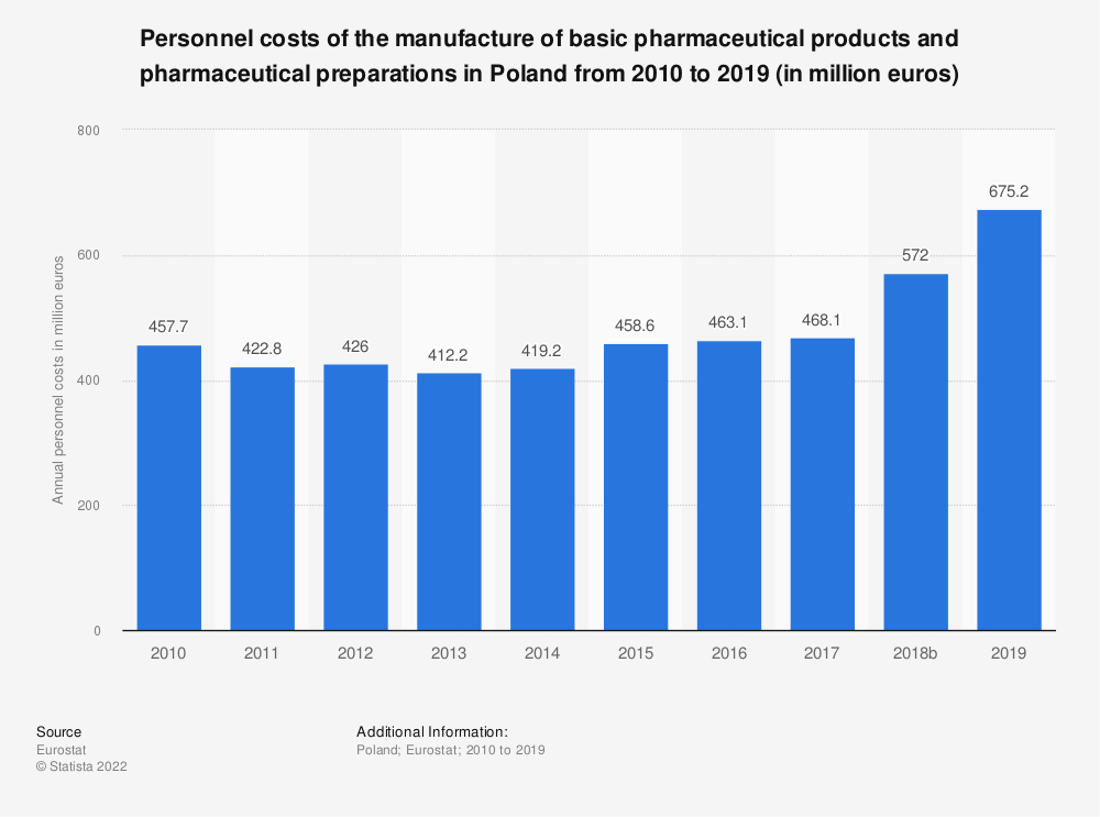 Statistic: Personnel costs of the manufacture of basic pharmaceutical products and pharmaceutical preparations in Poland from 2008 to 2016 (in million euros) | Statista