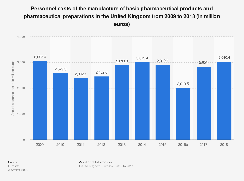 Statistic: Personnel costs of the manufacture of basic pharmaceutical products and pharmaceutical preparations in the United Kingdom from 2008 to 2016 (in million euros) | Statista