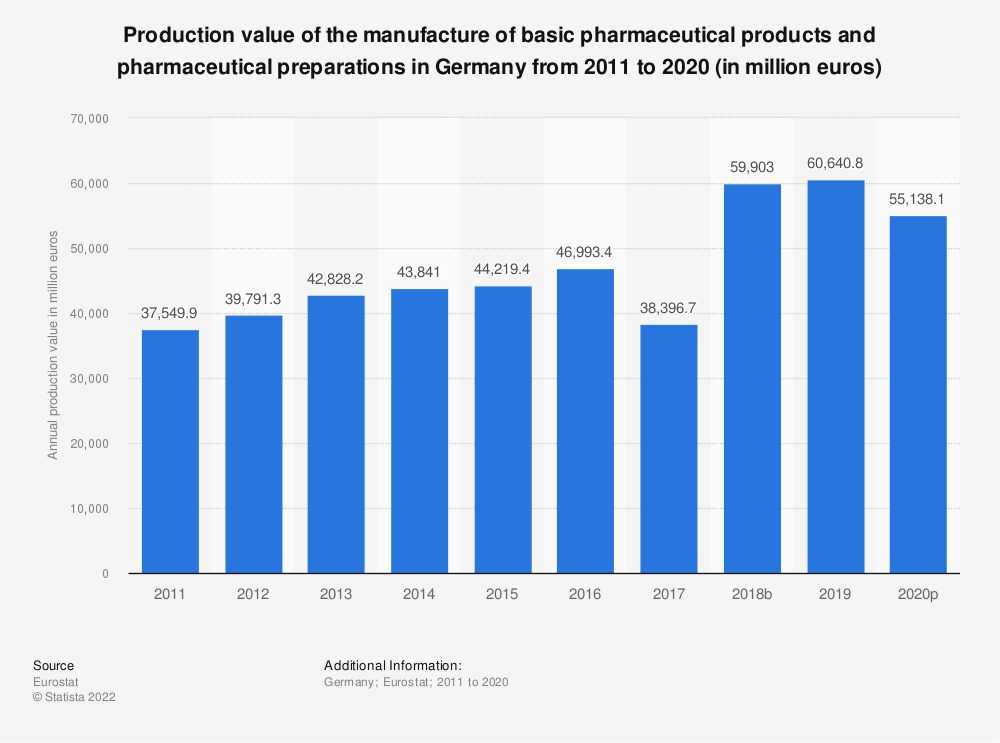 Statistic: Production value of the manufacture of basic pharmaceutical products and pharmaceutical preparations in Germany from 2008 to 2017 (in million euros) | Statista