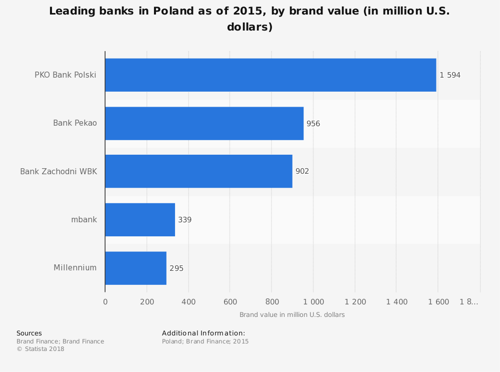 Statistic: Leading banks in Poland as of 2015, by brand value (in million U.S. dollars) | Statista
