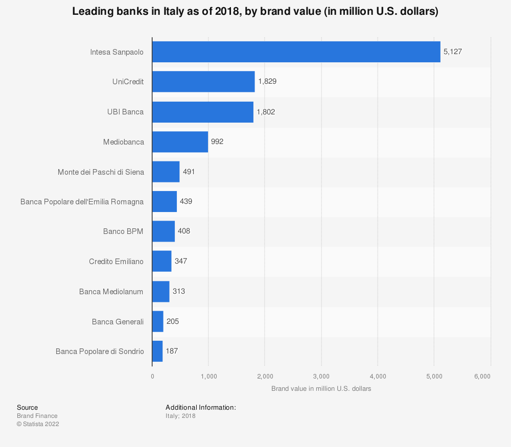 Statistic: Leading banks in Italy as of 2018, by brand value (in million U.S. dollars)   Statista