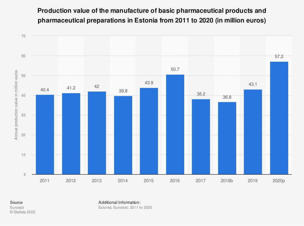 Statistic: Production value of the manufacture of basic pharmaceutical products and pharmaceutical preparations in Estonia from 2008 to 2017 (in million euros) | Statista