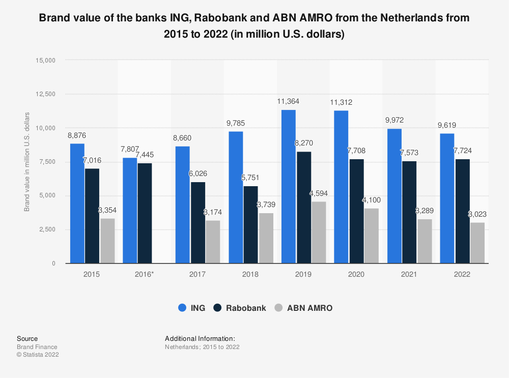 Statistic: Brand value of the banks ING, Rabobank and ABN AMRO from the Netherlands from 2015 to 2019 (in million U.S. dollars) | Statista