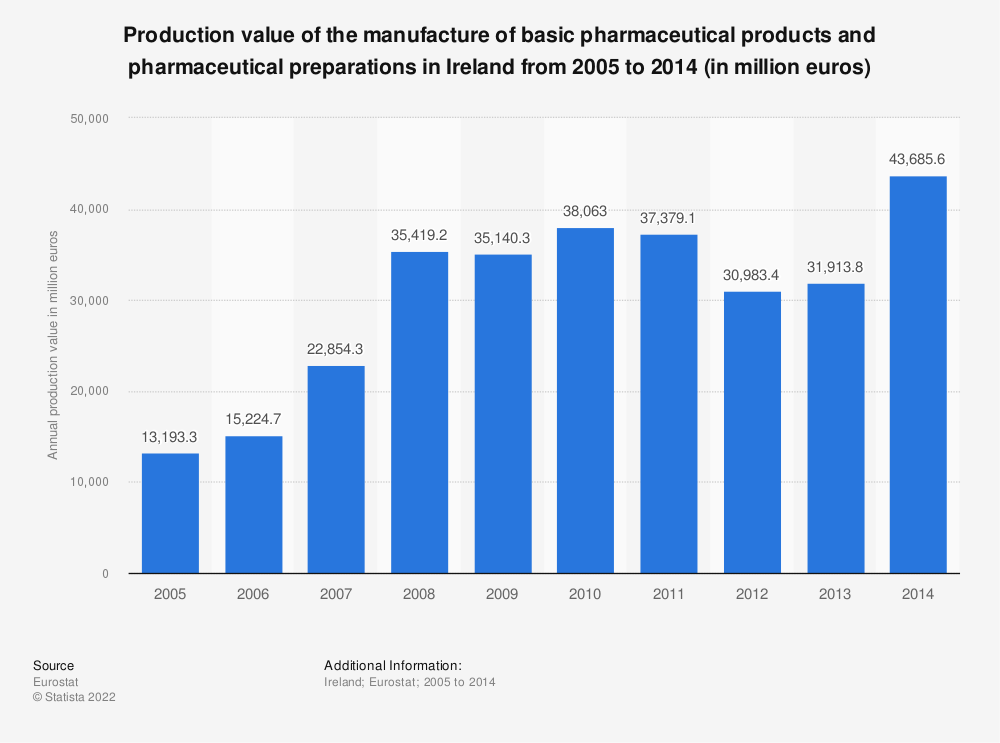 Statistic: Production value of the manufacture of basic pharmaceutical products and pharmaceutical preparations in Ireland from 2008 to 2014 (in million euros) | Statista