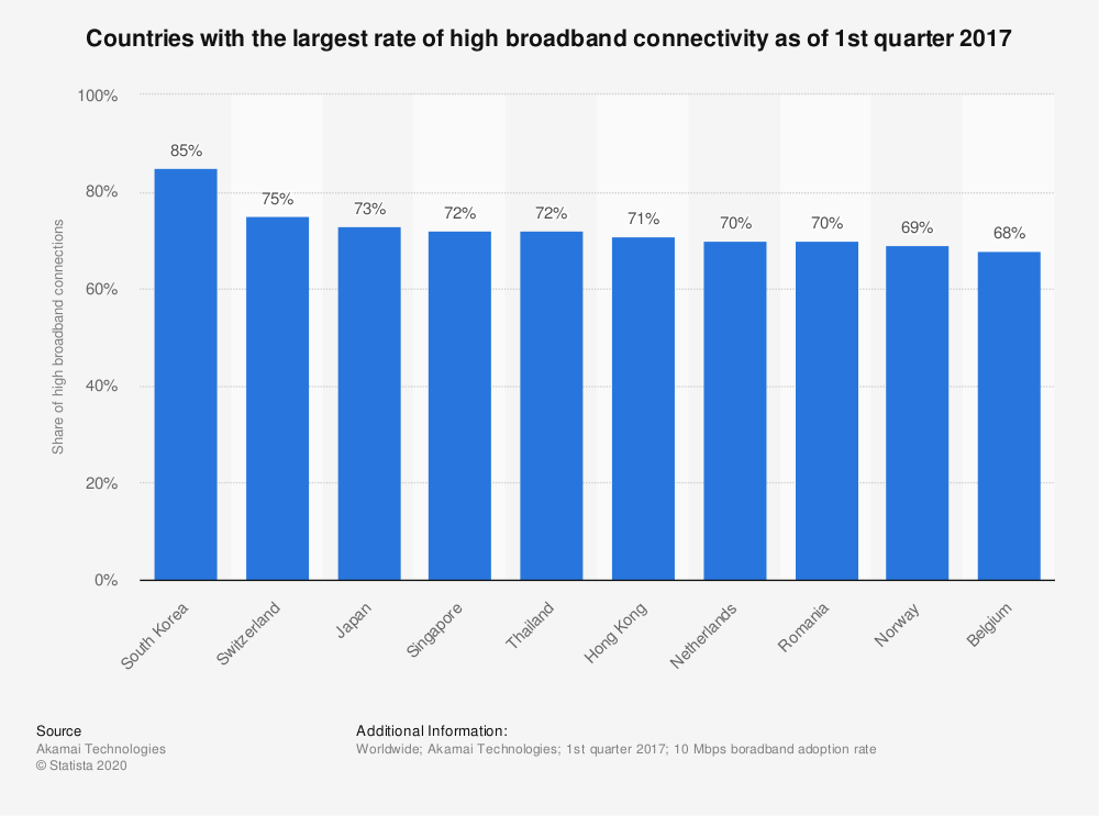 Statistic: Countries with the largest rate of high broadband connectivity as of 1st quarter 2017 | Statista