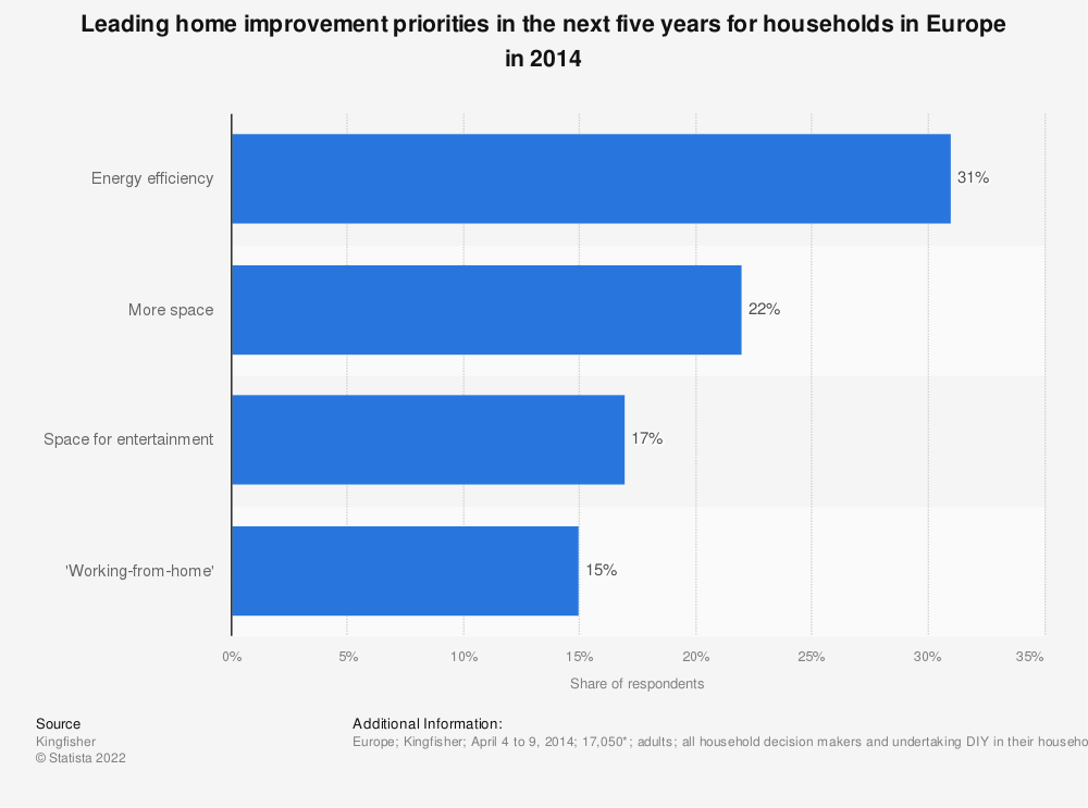 Statistic: Leading home improvement priorities in the next five years for households in Europe in 2014 | Statista