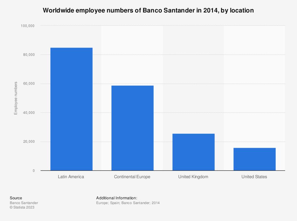 Statistic: Worldwide employee numbers of Banco Santander in 2014, by location | Statista