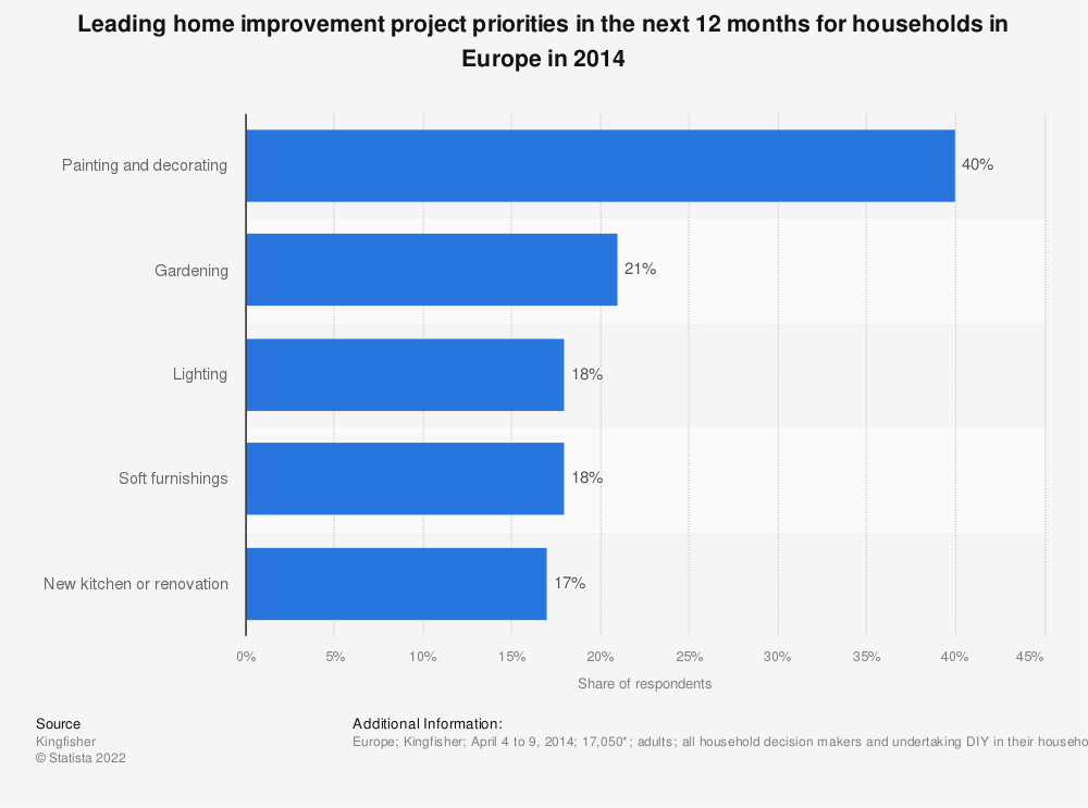 Statistic: Leading home improvement project priorities in the next 12 months for households in Europe in 2014 | Statista